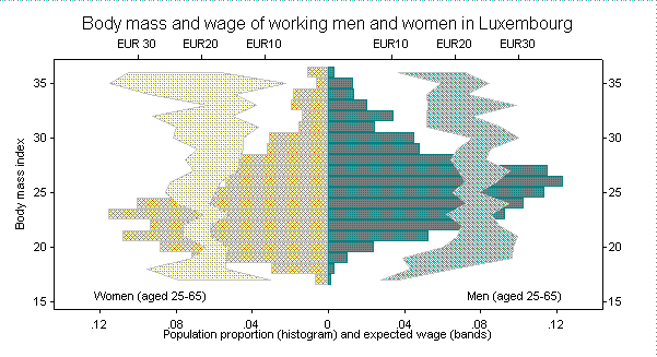 Body mass and wages among working men and women in Luxembourg